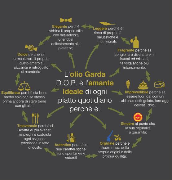 abbinamenti olio extravergine di oliva del garda DOP