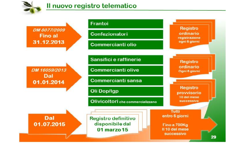 registro telematico