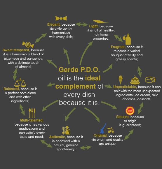 garda dop olive oil pairings