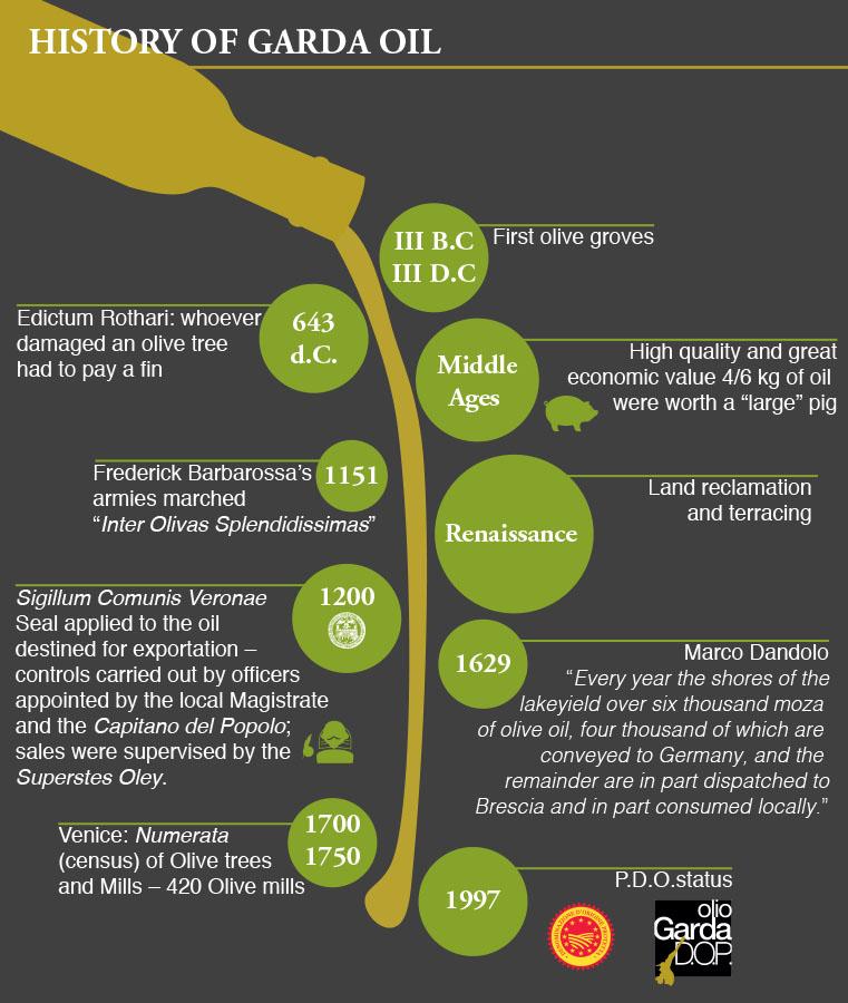 history of garda dop oil