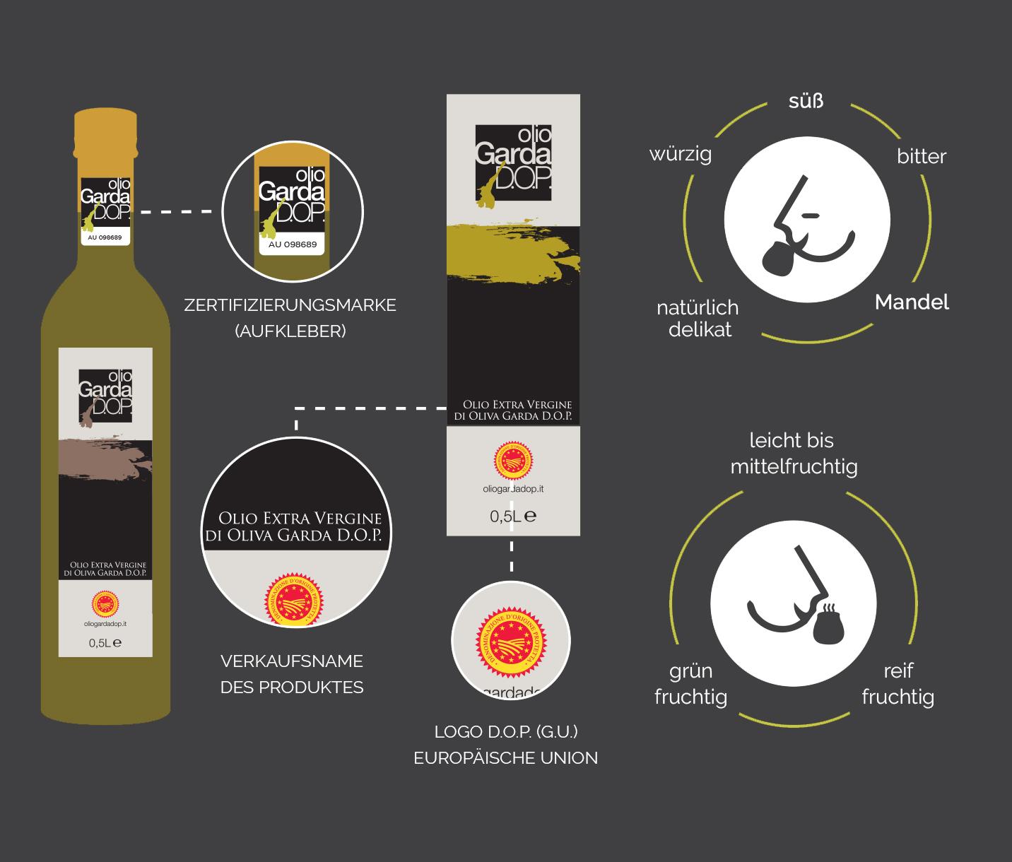 infografica-olio-DE